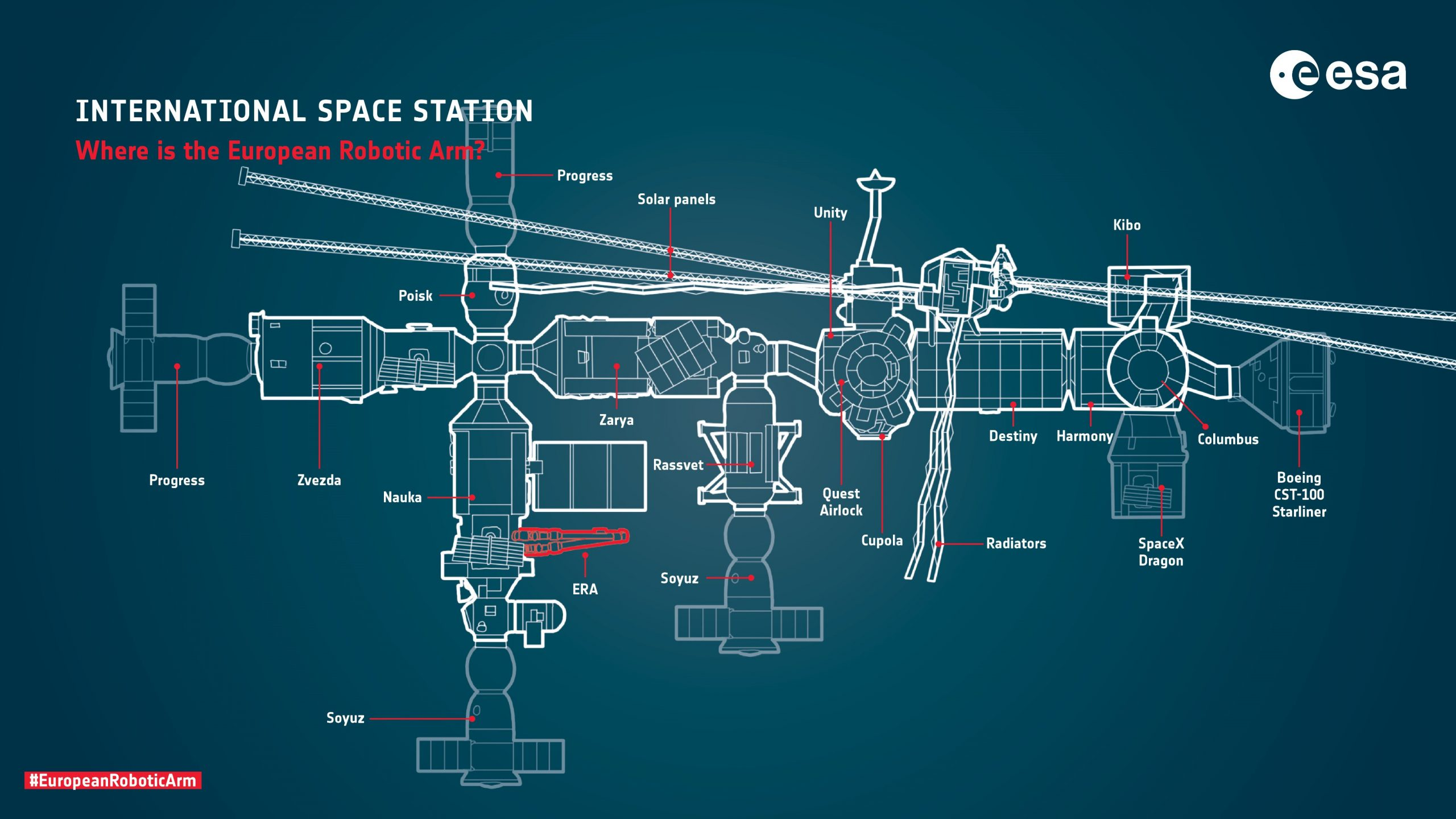 A diagram showing the basic location of the ERA robotic arm on Nauka on the ISS. Credit: ESA