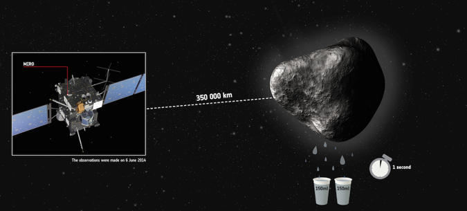 Rosetta's comet is losing two glasses of water a second